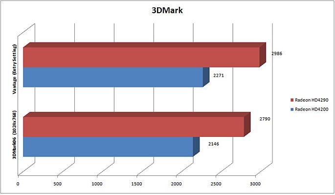 ECS_A890_3DMark