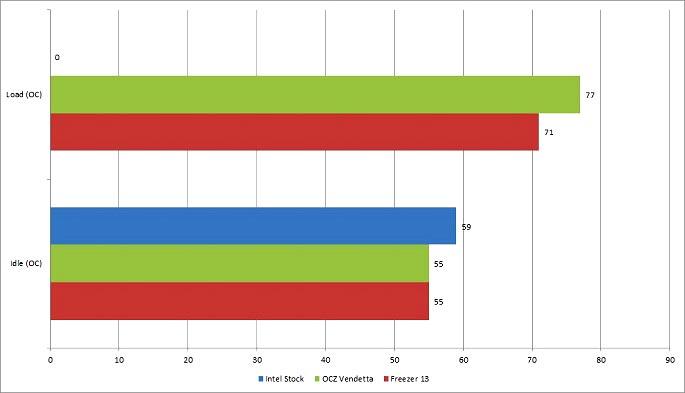 Chart_OC