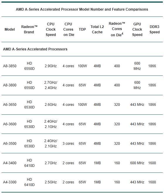 APU Lineup