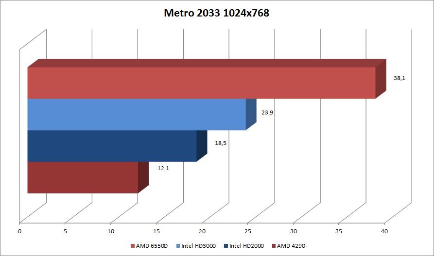 Metro2033 Chart
