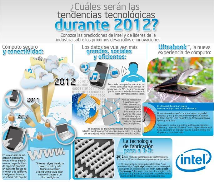¿Cuáles serán las tendencias tecnológicas durante 2012?