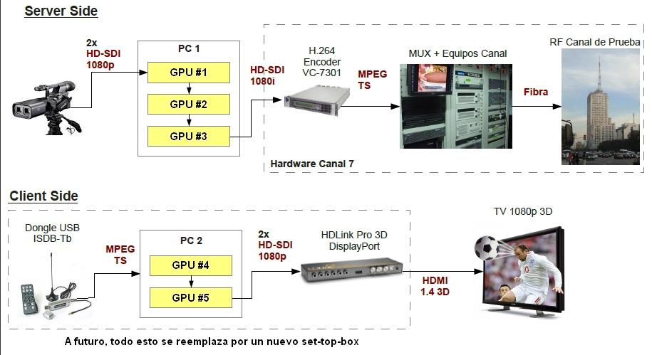 TDT 1080 Prueba Canal 7