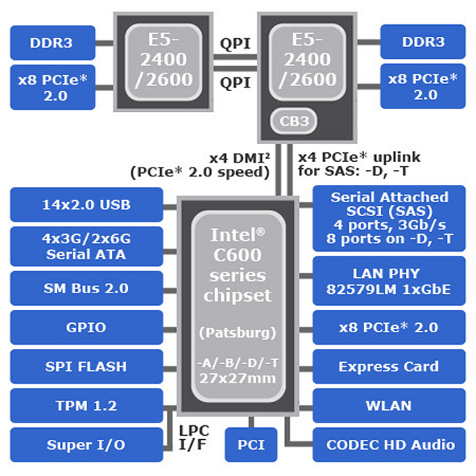 intel block diagram 5 C600 800x800