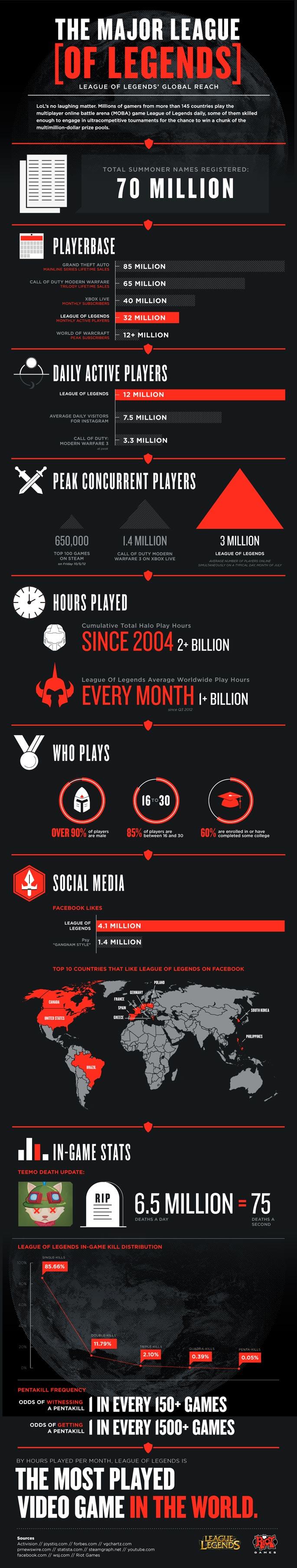 LOL Infografía