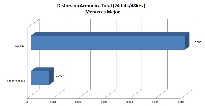 Distorsion Armonica Total
