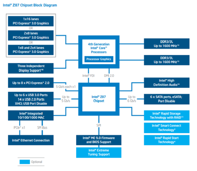 Intel Z87 Block Diagram 575px